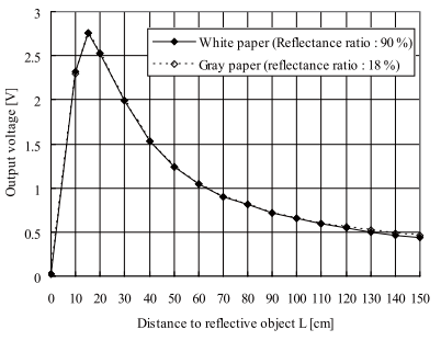 9IRGP2Y0A02YK0F Output Voltage vs Distance